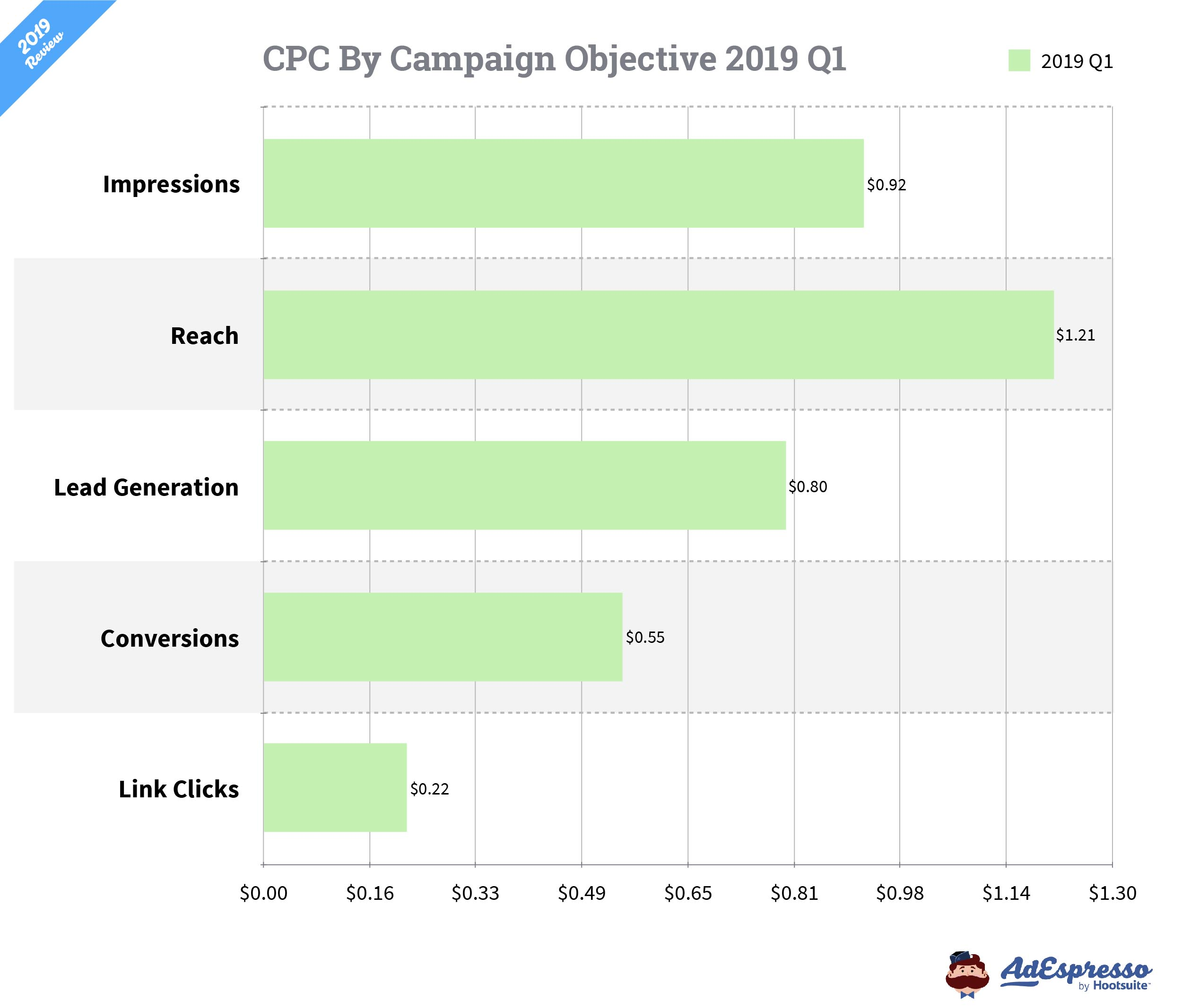 average facebook CPC by ad objective
