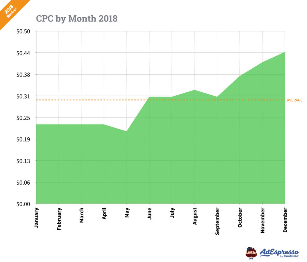 facebook advertising cpc differences by month