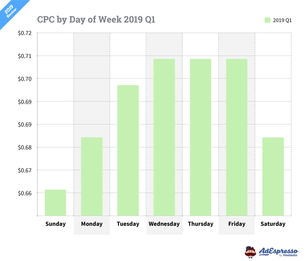 facebook advertising cpc differences by day