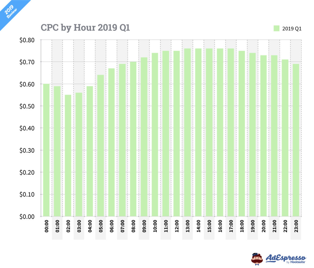 facebook advertising cpc differences by hour