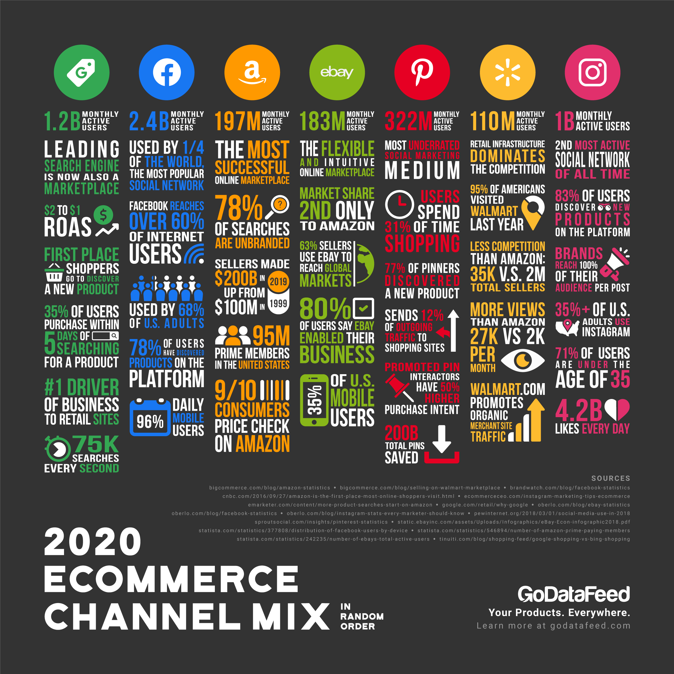 what are the best channels for ecommerce marketing?