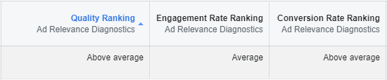 what is facebook ad relevance diagnostics
