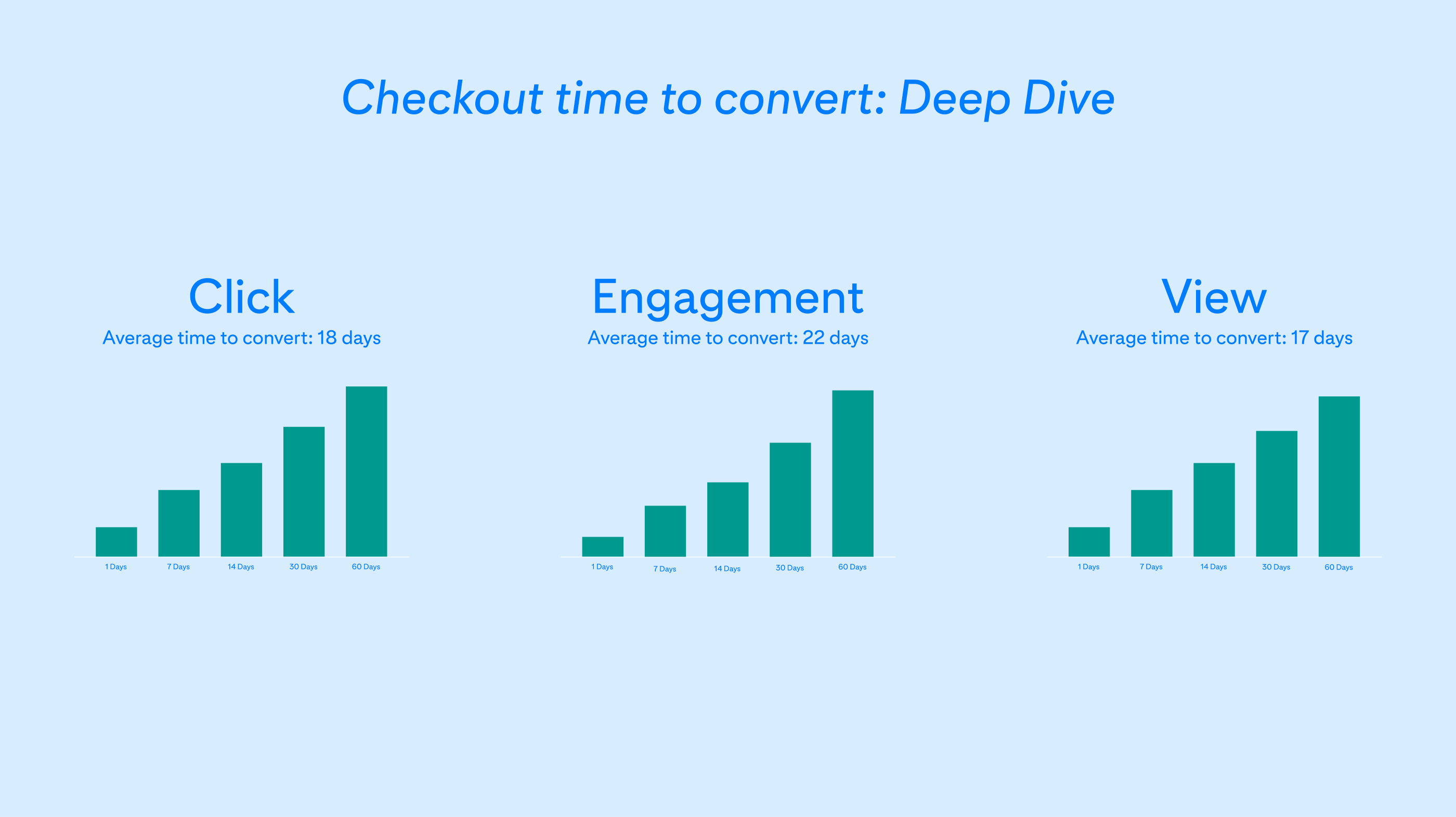 pinterest for business conversion insights analytics