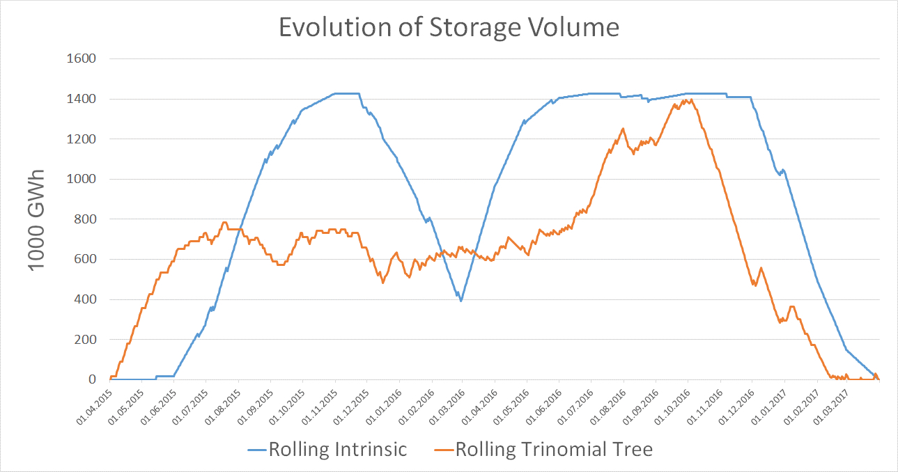Evolution of gas storage volume for two types of models