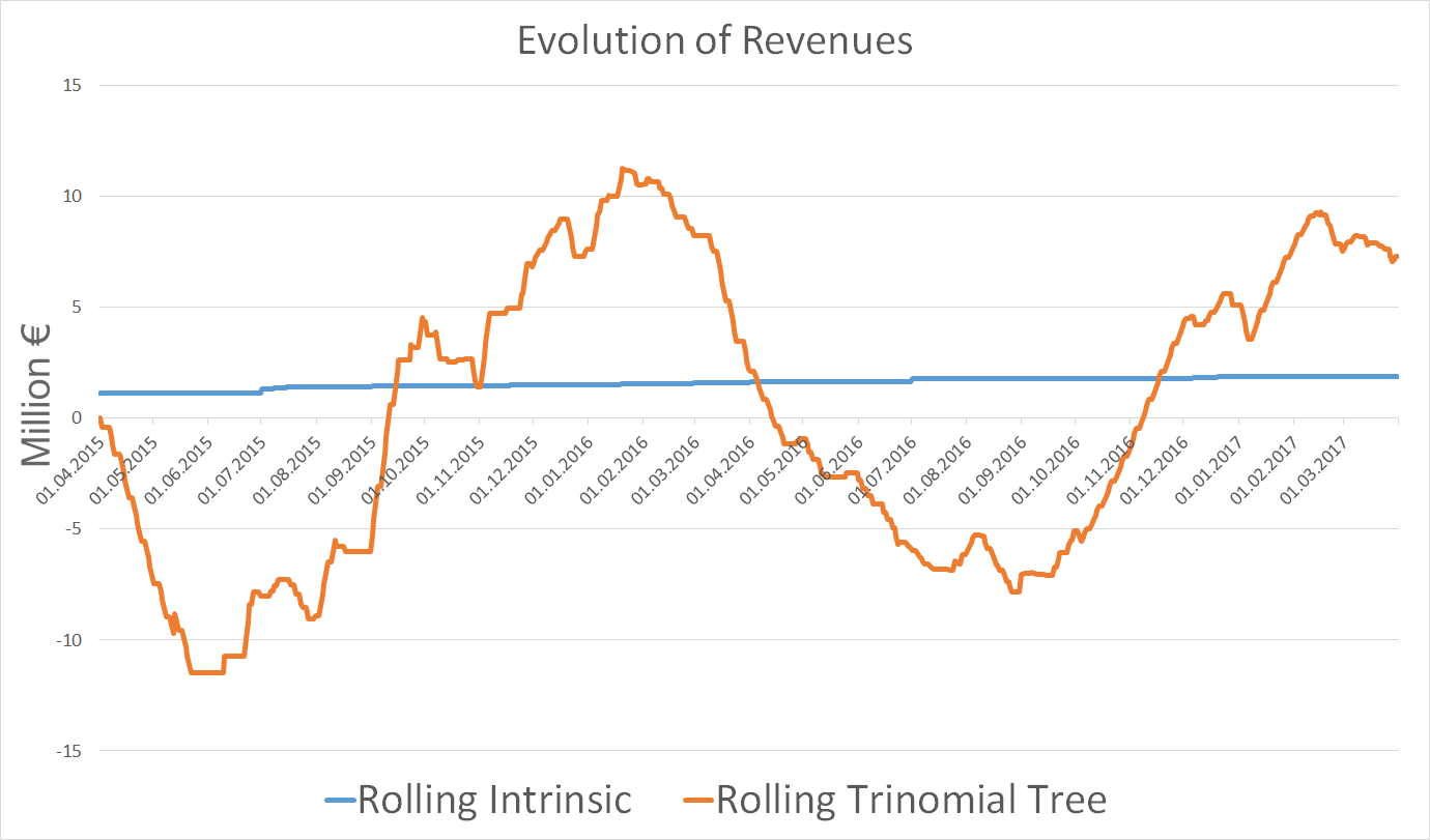 Evolution of gas trading revenues for two different models