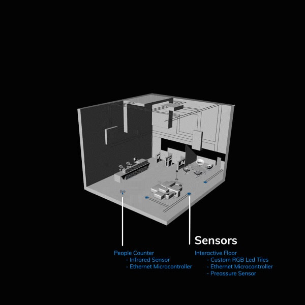 Sensors 3D