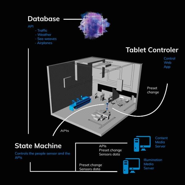State Machine 3D