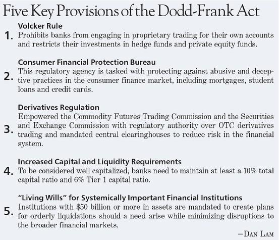 Capital Market Evolution 2000-2010