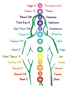 Body chakra notes chart