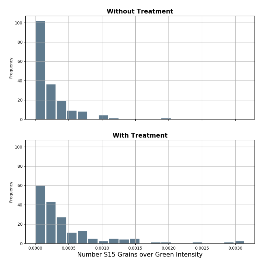 APEER results with and without treatment