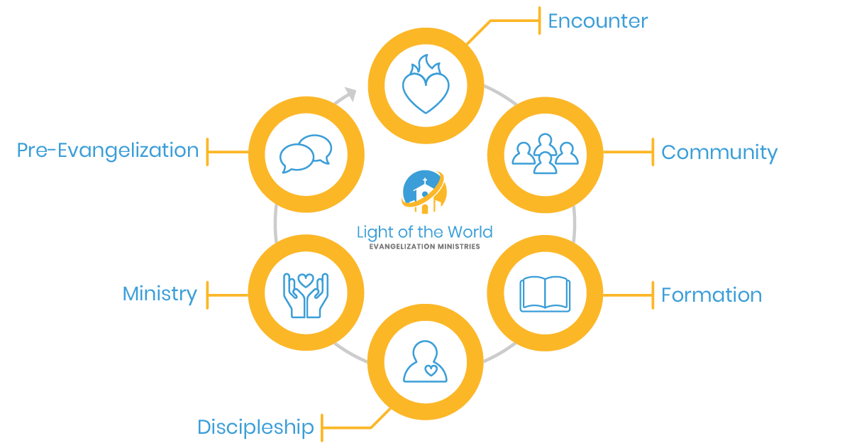 Diagram of a parish evangelization process used by Light of the World Evangelization Ministries