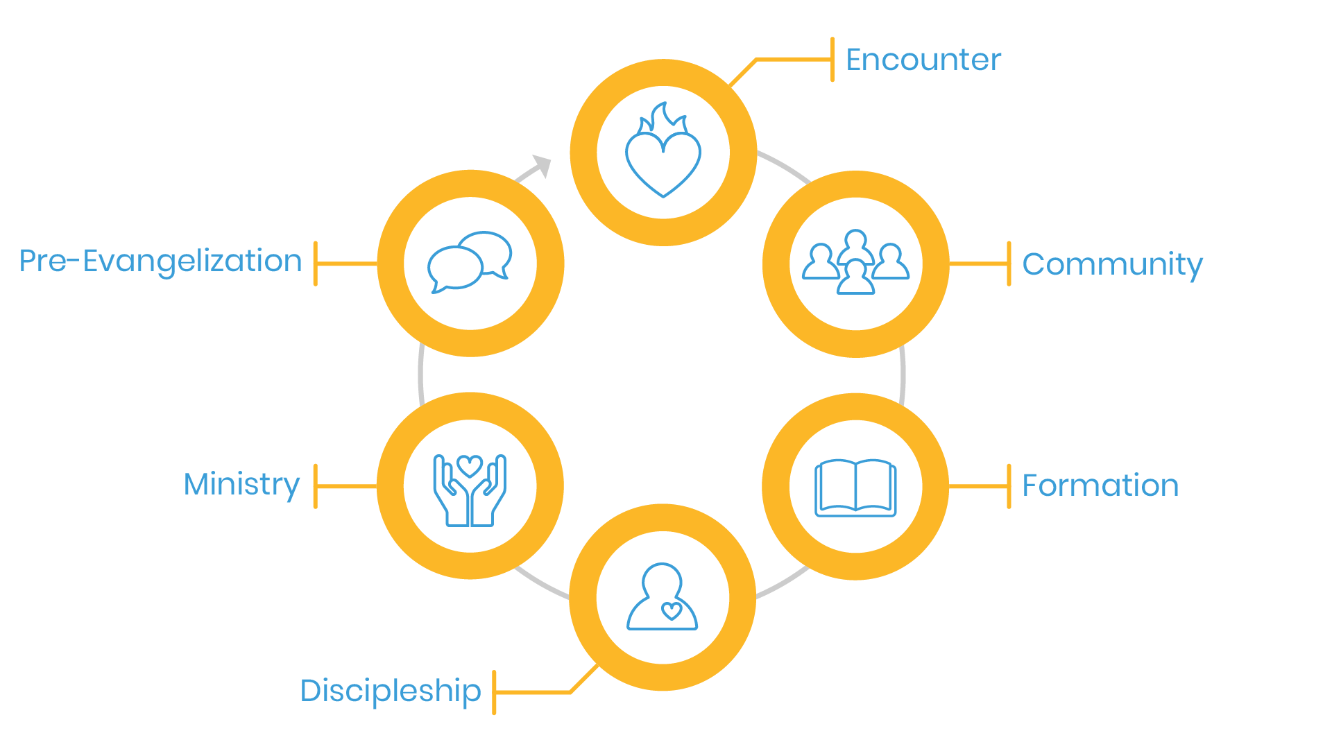 Diagram of parish evangelization process