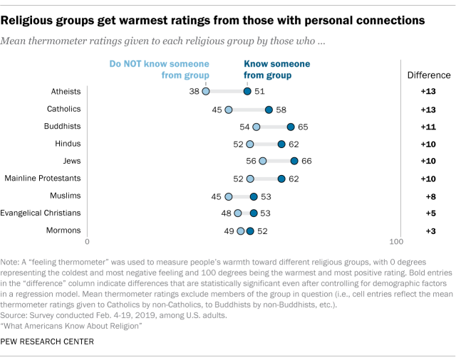 Pew Research Center table showing feelings of warmth towards various religious groups based on whether or not they know someone from that group