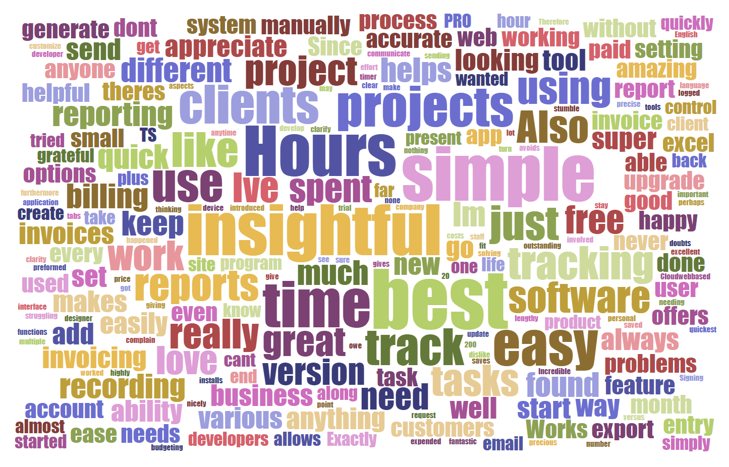 Most Used Words describing My Hours