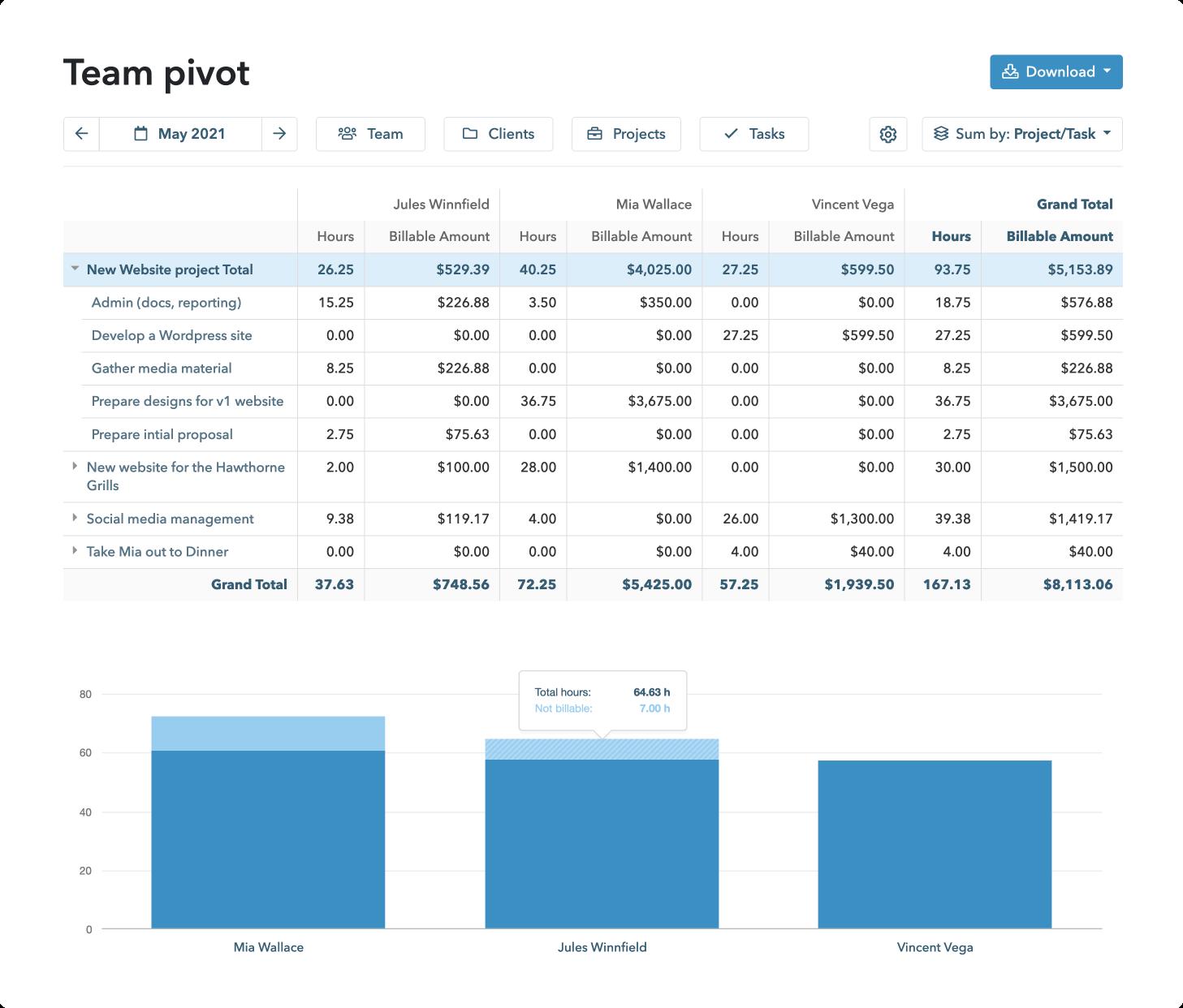 Team pivot report