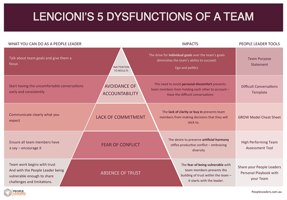 Five Dysfunctions of a Team written by Patrick M. Lencioni