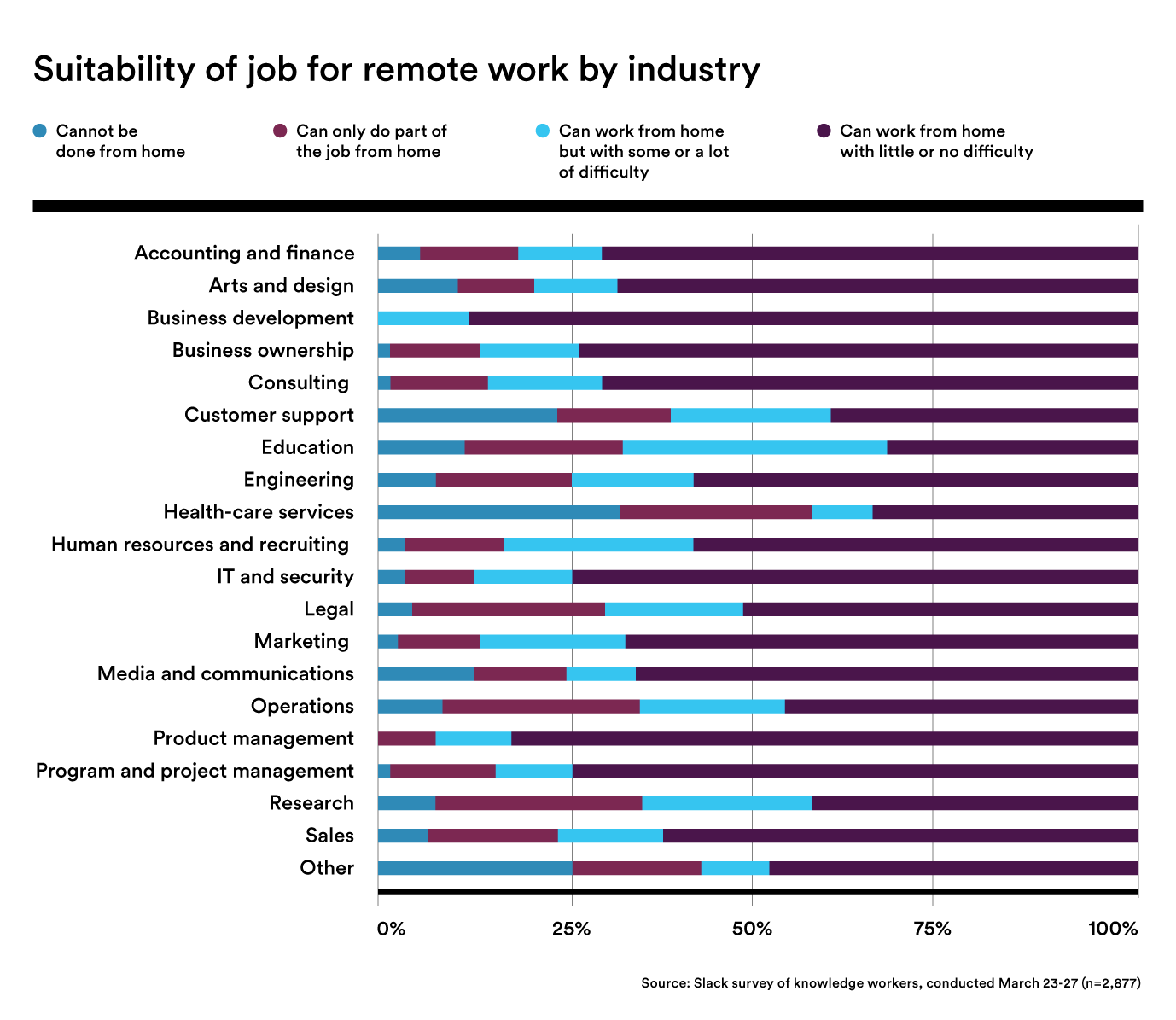 sustainability of job for remote work by industry