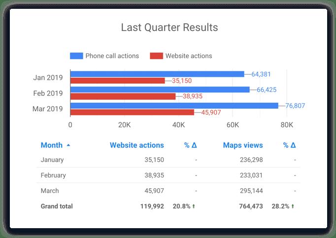 Google My Business Insights Data Studio Connector