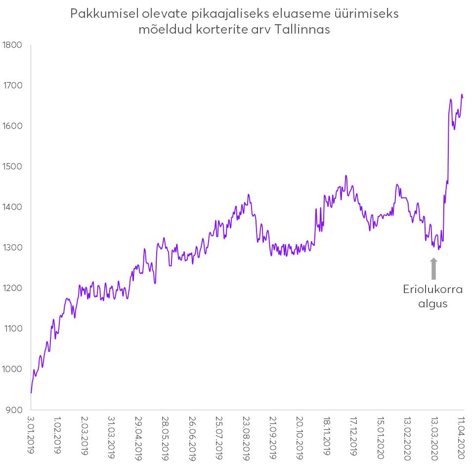 12. aprill 2020. Üks kuu eriolukorra väljakuulutamisest Eesti Vabariigis. Turism on täielikult ära kukkunud, varem külaliskorteritena leiba teeninud üüripinnad on sisenenud pikaajalise üüri turule. Vaatame lähemalt kuidas see olukord numbrites väljendub.