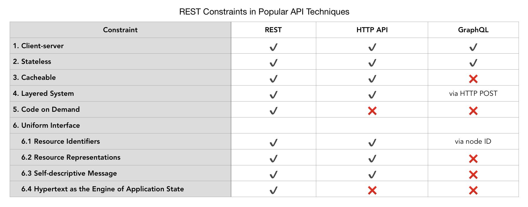 REST vs. GraphQL: A Critical Review