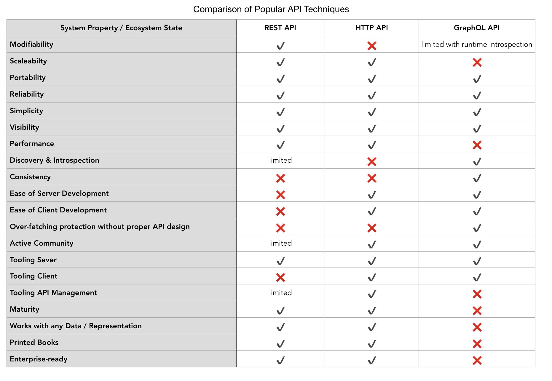 REST vs  GraphQL: A Critical Review