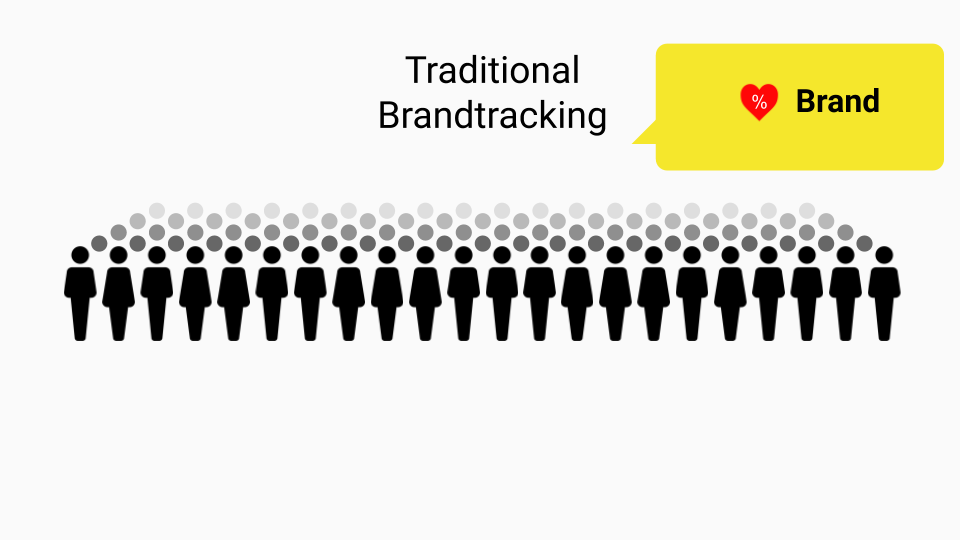 Traditional brand tracking