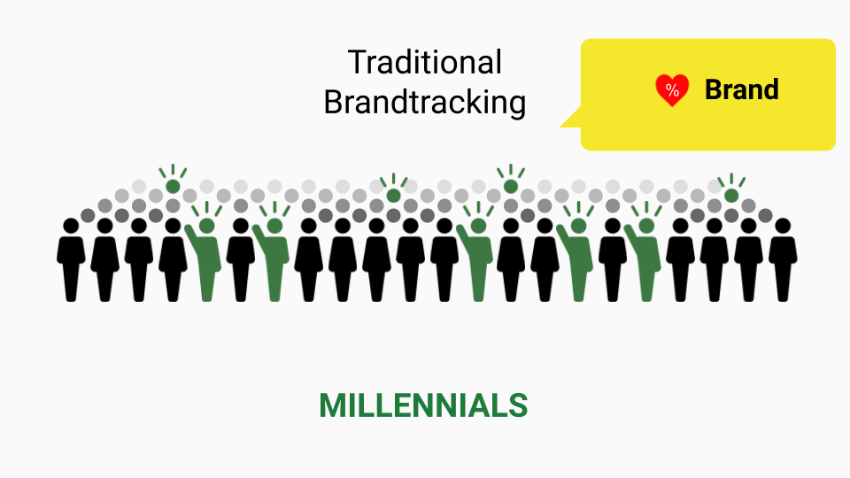 Millennial selection in traditional brand tracking