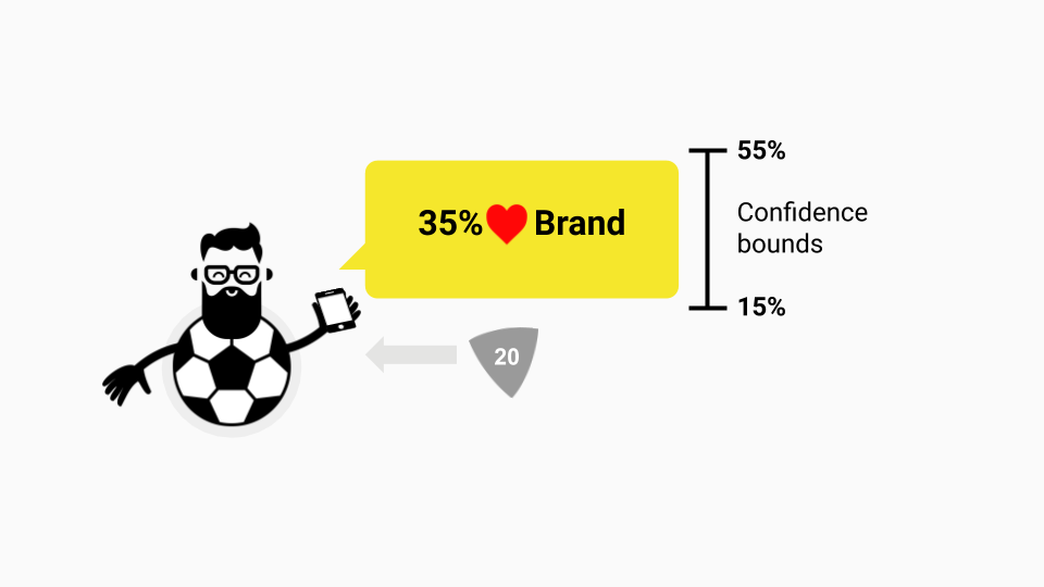 Tech-savvy, soccer playing millennial target audience in traditional brand tracking