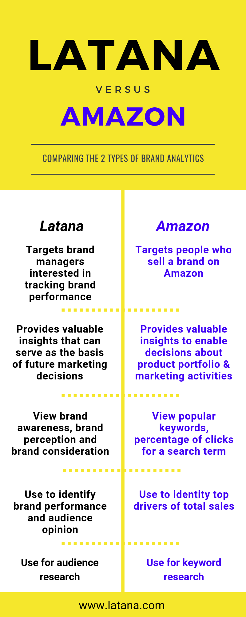 Latana Amazon Brand Analytics Comparison