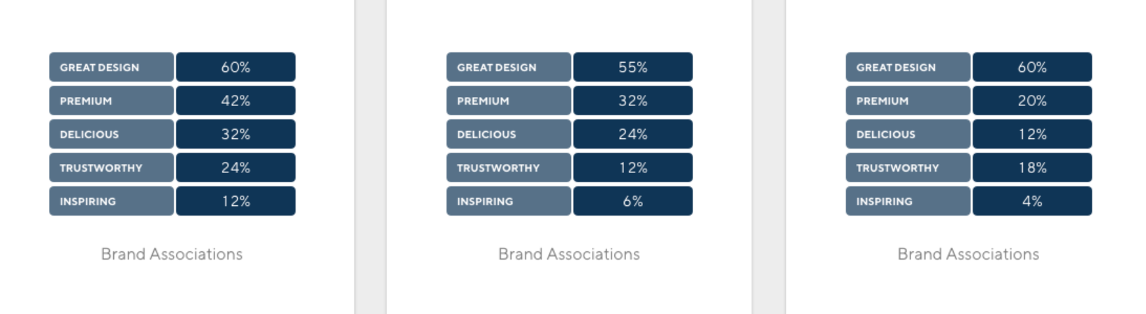 Latana Brand Analytics Brand Association