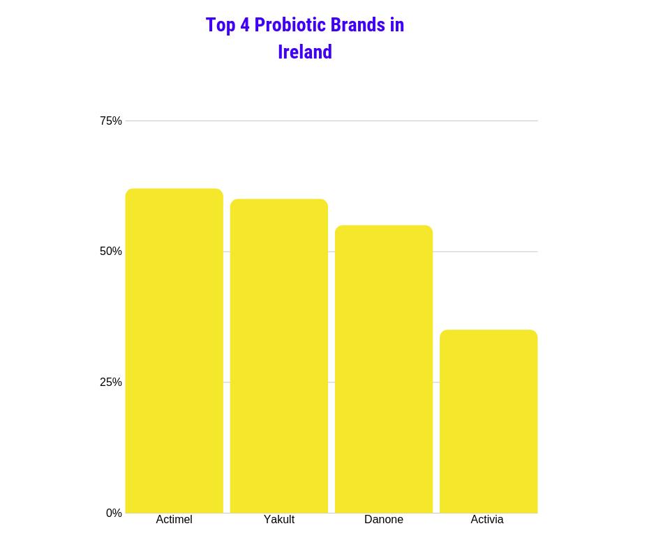 A chartshowing the top 4 probiotic brands in Ireland
