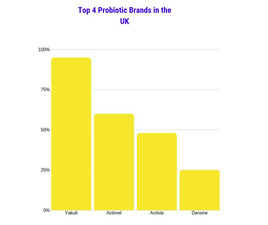 Chart showing the top 4 probiotic brands in the UK