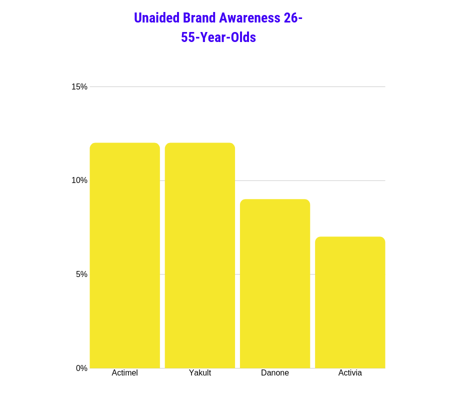 Unaided brand awareness for 26-55-year-olds