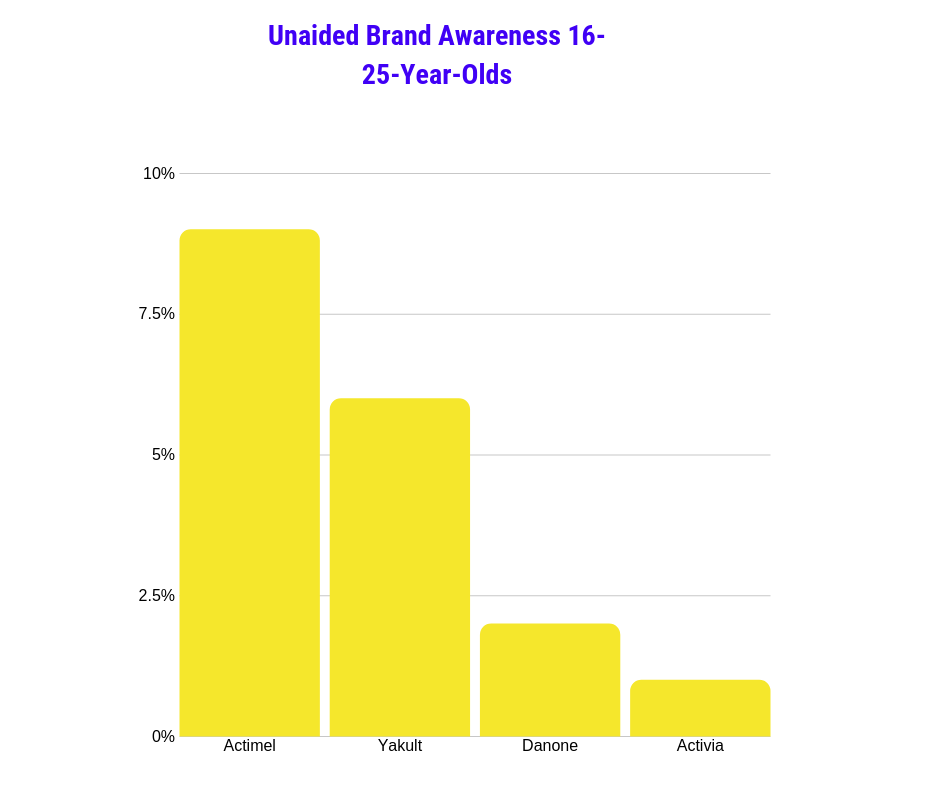 Chart showing unaided brand awareness 16-25-year olds