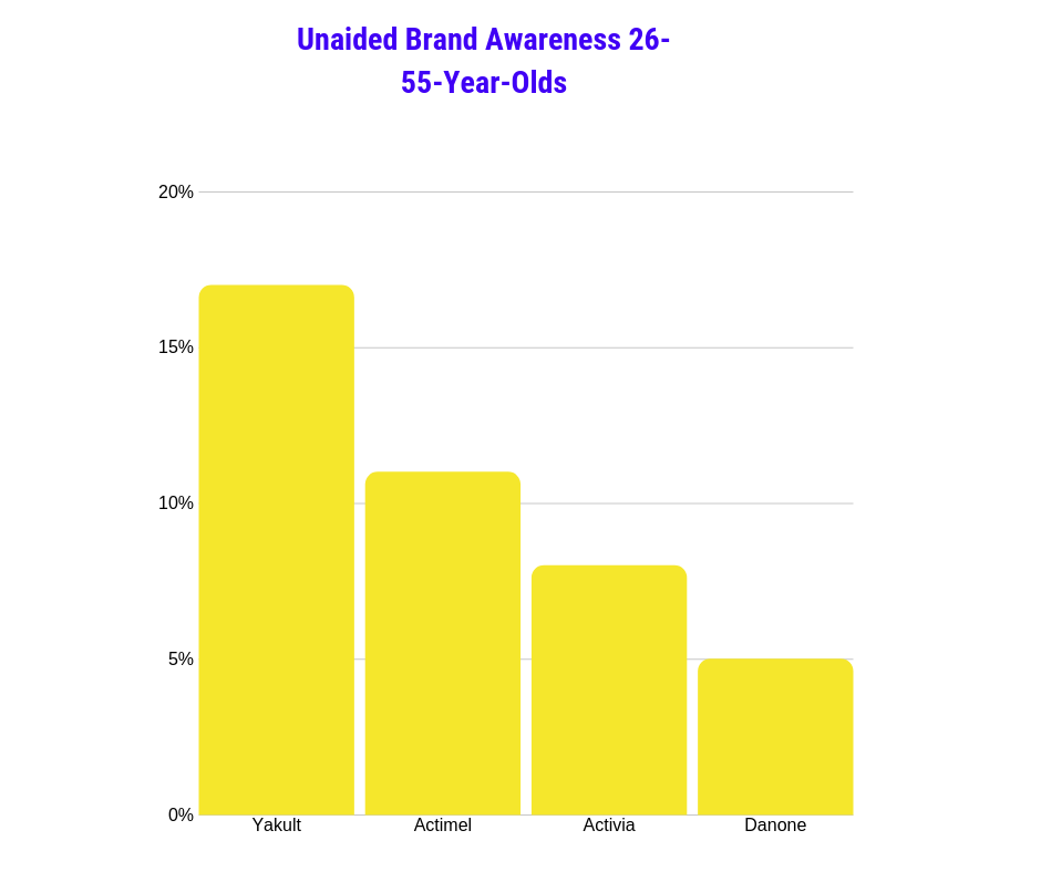 Unaided brand awareness probiotics 26-55-year olds UK