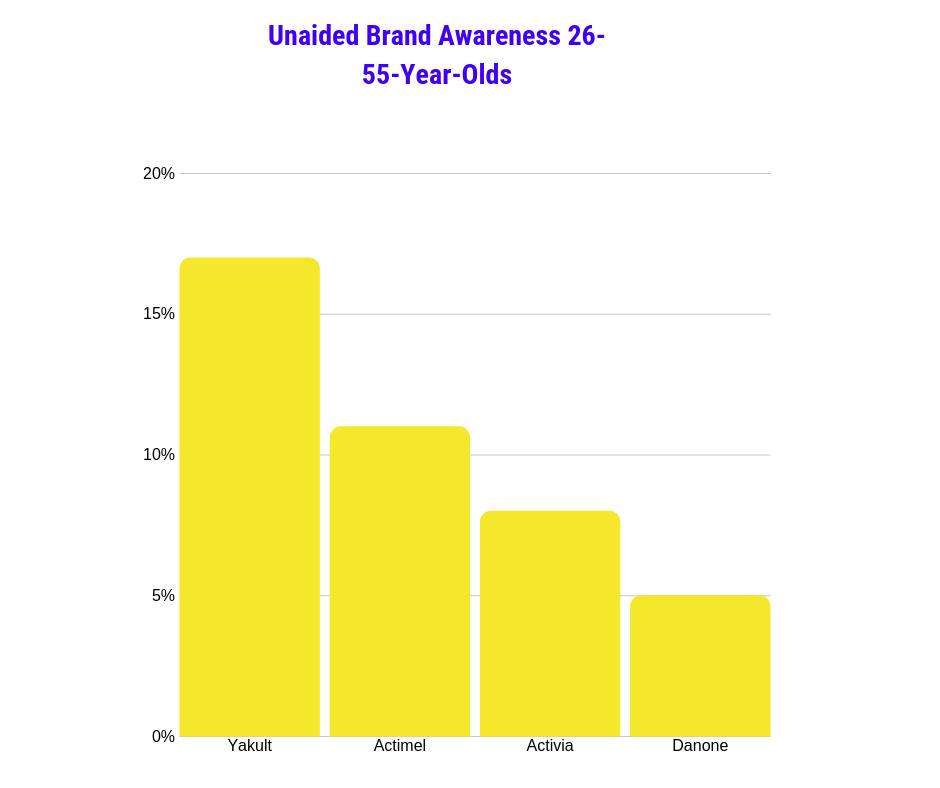 Unaided brand awareness probiotics 26-55-yearolds UK