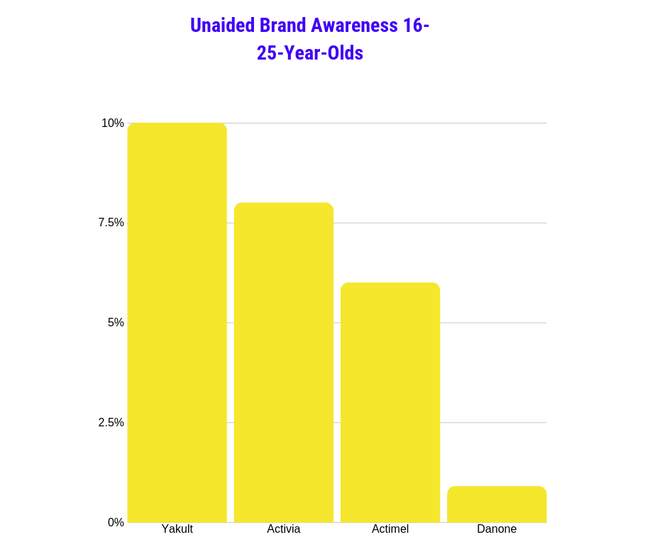 Unaided brand awareness probiotics 16-25-year-olds UK