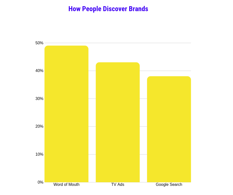 How people in the UK and Ireland discover brands