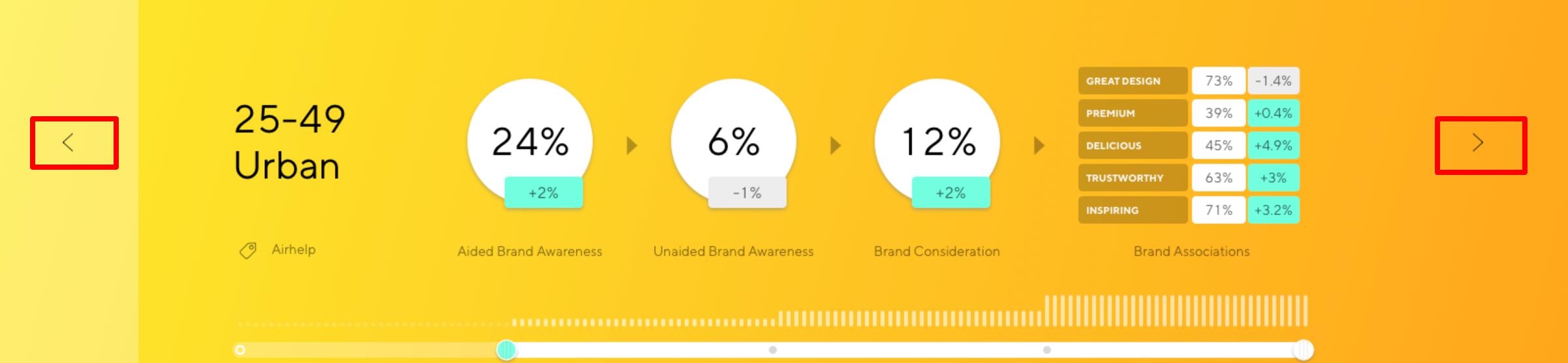 Latana Brand Analytics Platform Audience Toggle