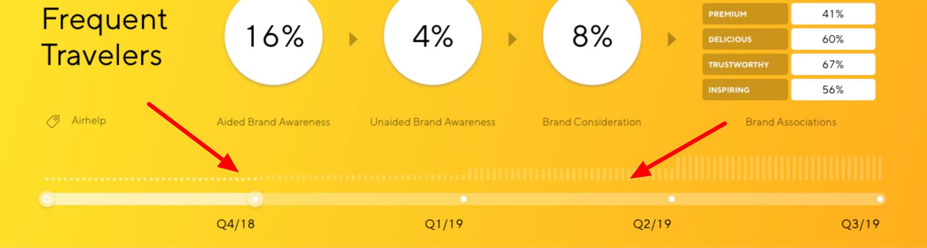 Latana Brand Analytics Platform Time Toggle
