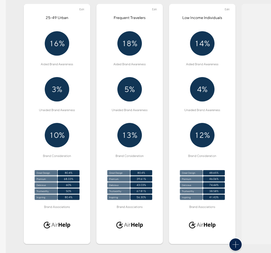 Latana Brand Analytics Platform Audience List