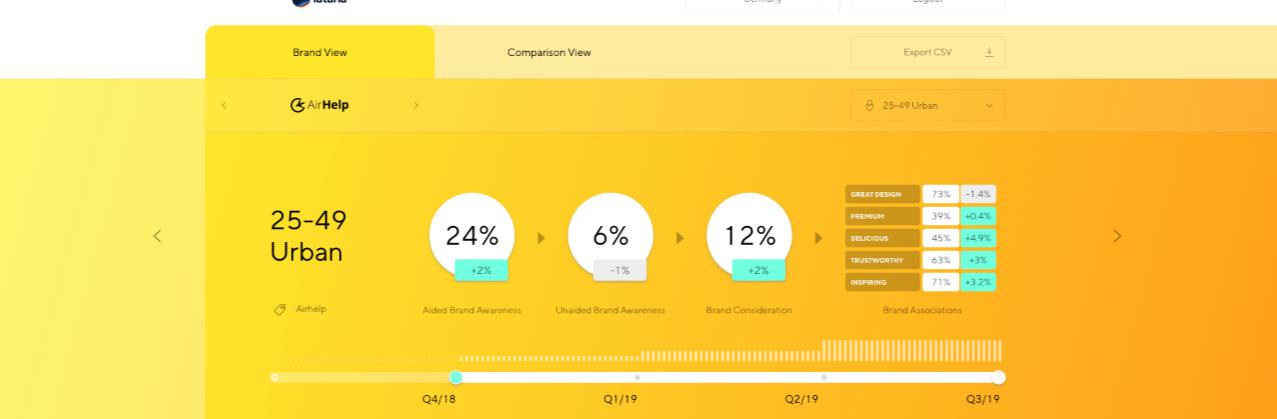 Latana Brand Analytics Platform Changes Over Time
