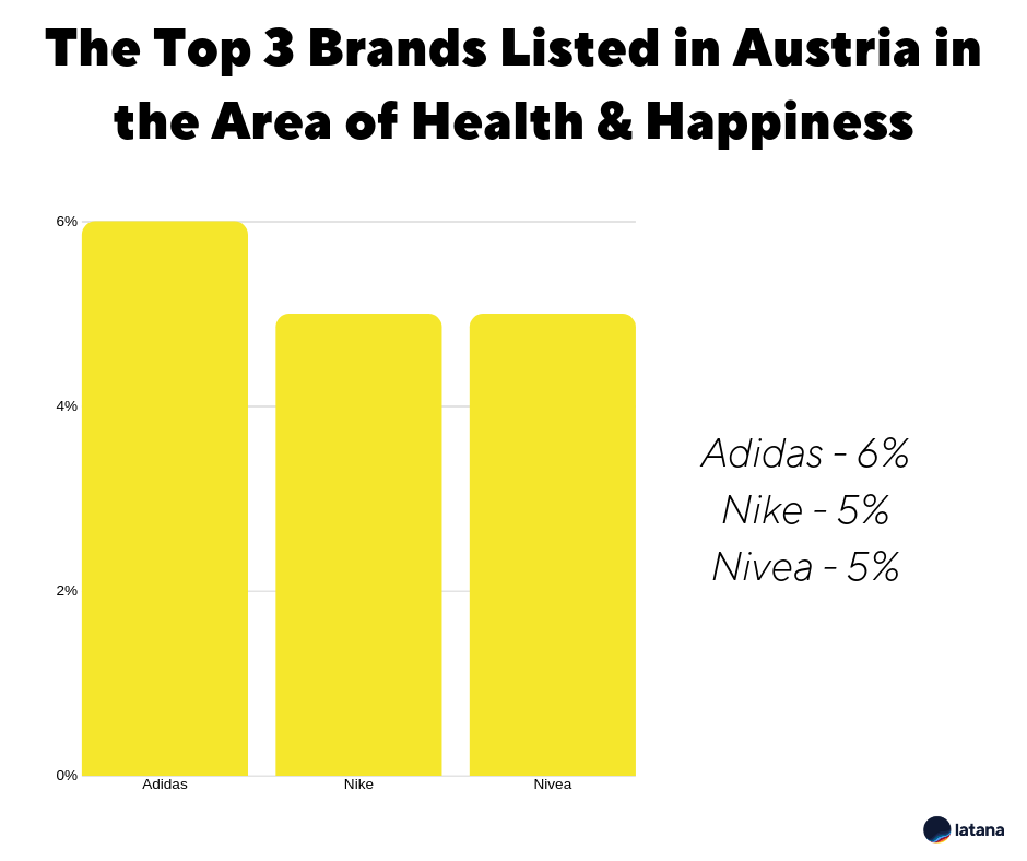 Brand Awareness for Health and Happiness Austria