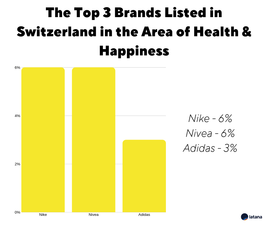 Latana Brand Awareness Switzerland