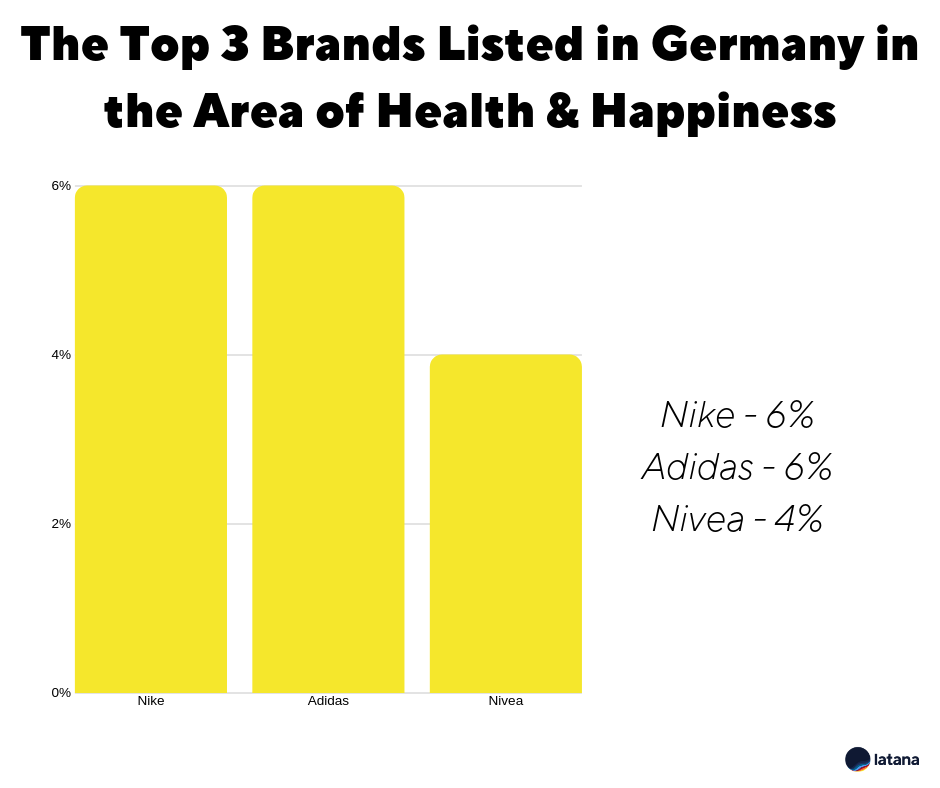 Brand Awareness Health and Happiness Germany