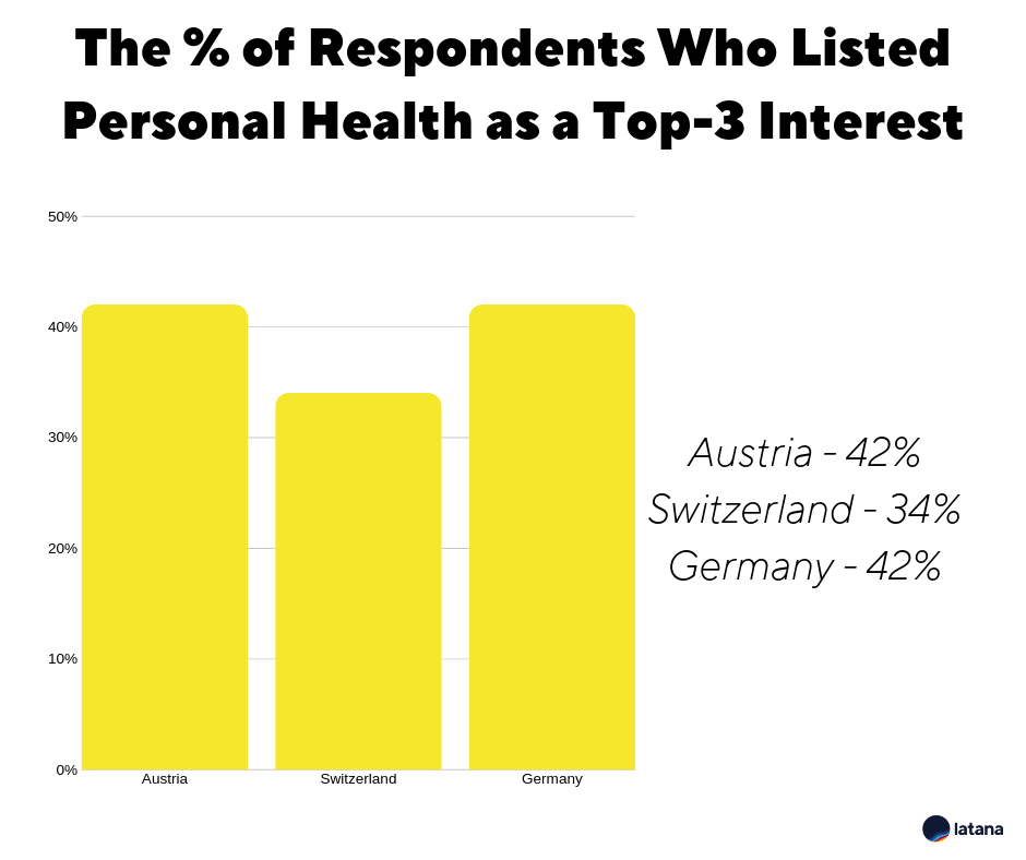 Latana Brand Survey Personal health