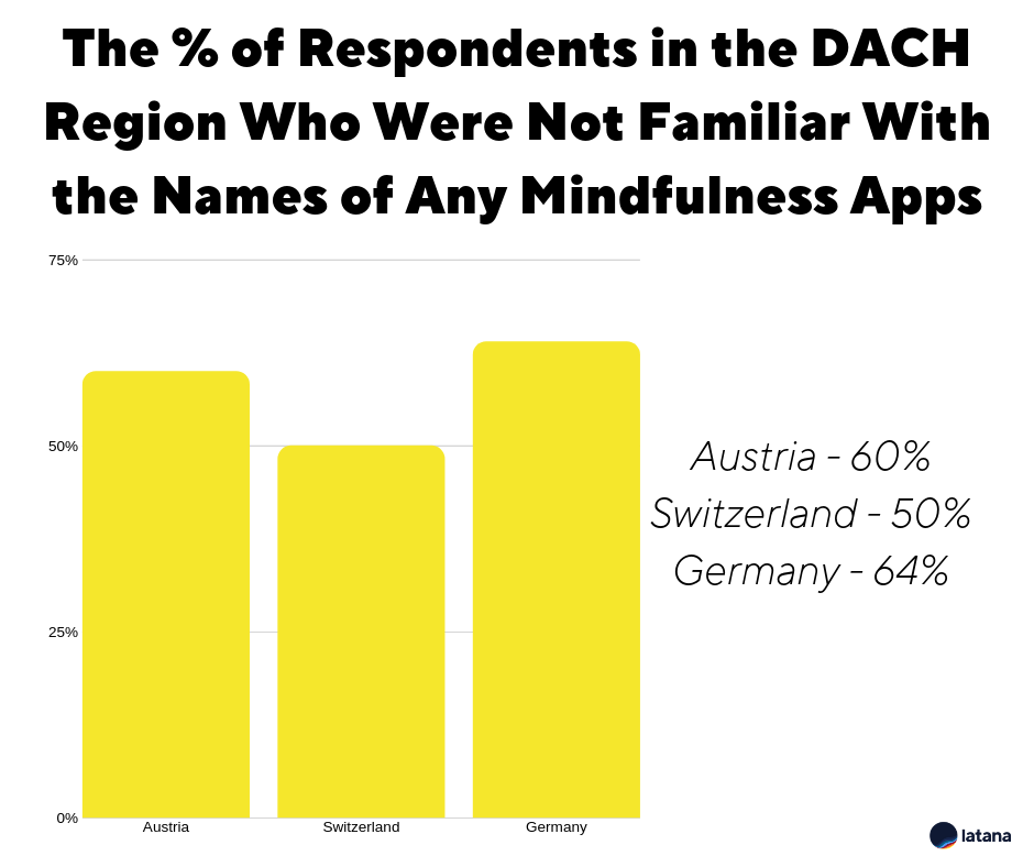 Mindfulness Apps Brand Awareness DACH