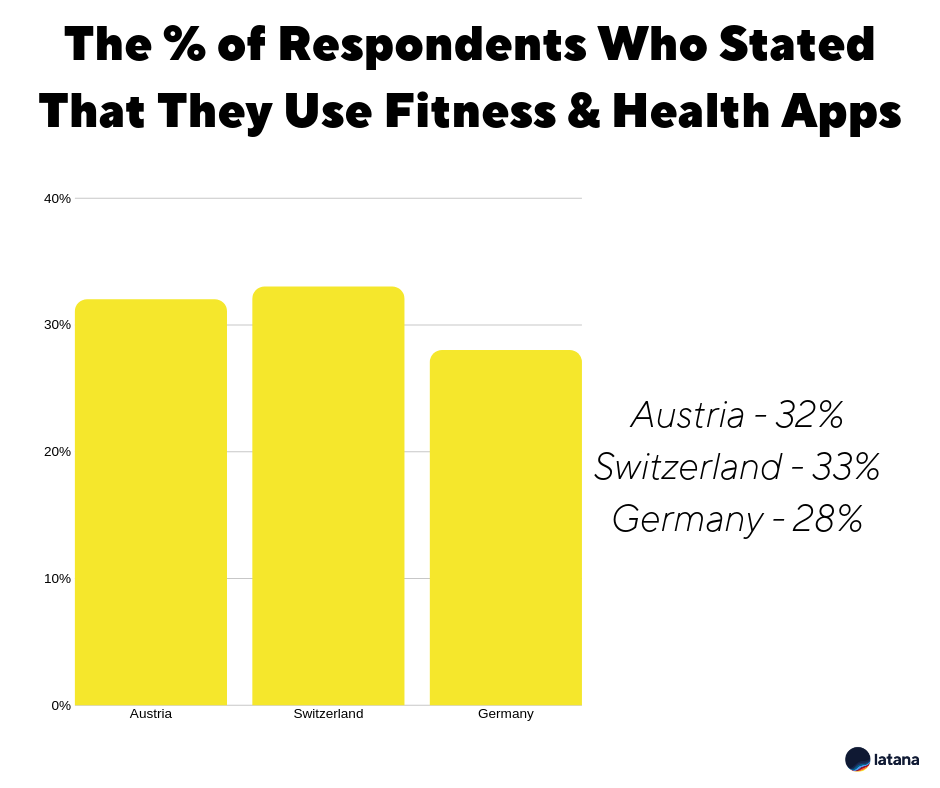 Brand Tracking Results Fitness & Health Apps