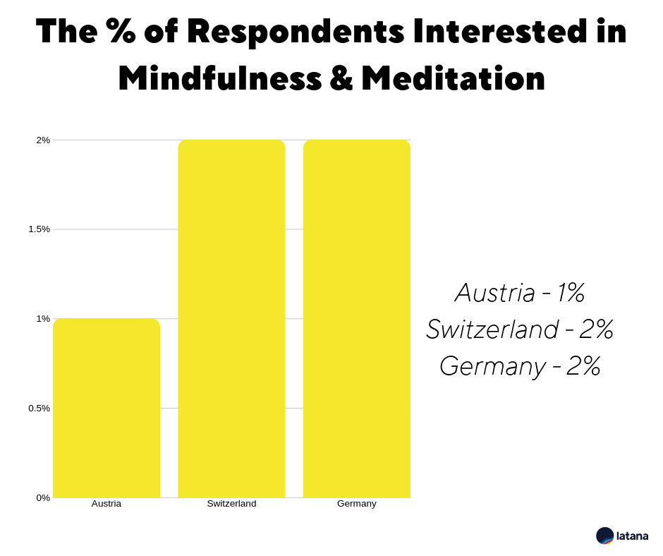 Brand Survey Brand Tracking Results Mindfulness & Meditation