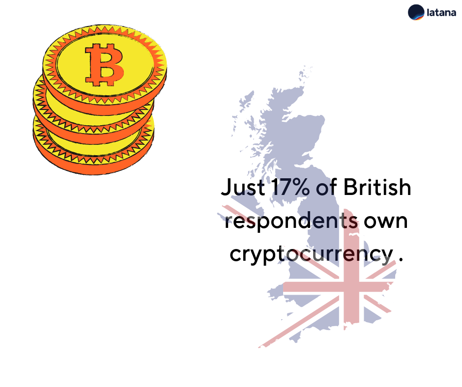 Latana Brand Cryptocurrency UK